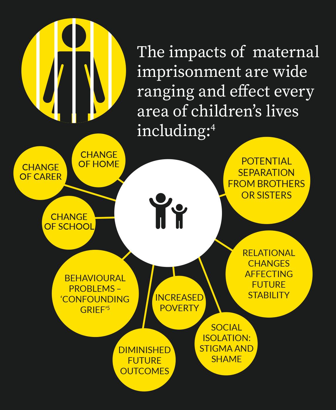 Maternal impacts
